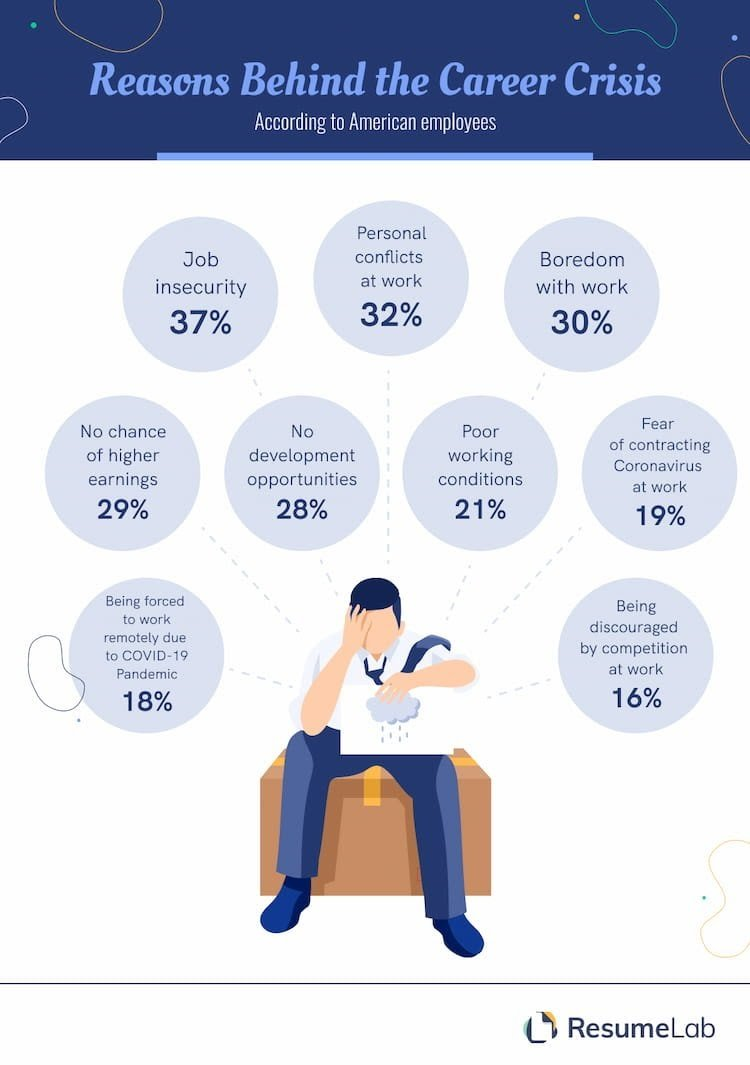 Infographic by ResumeLab showing reasons for job dissatisfaction.