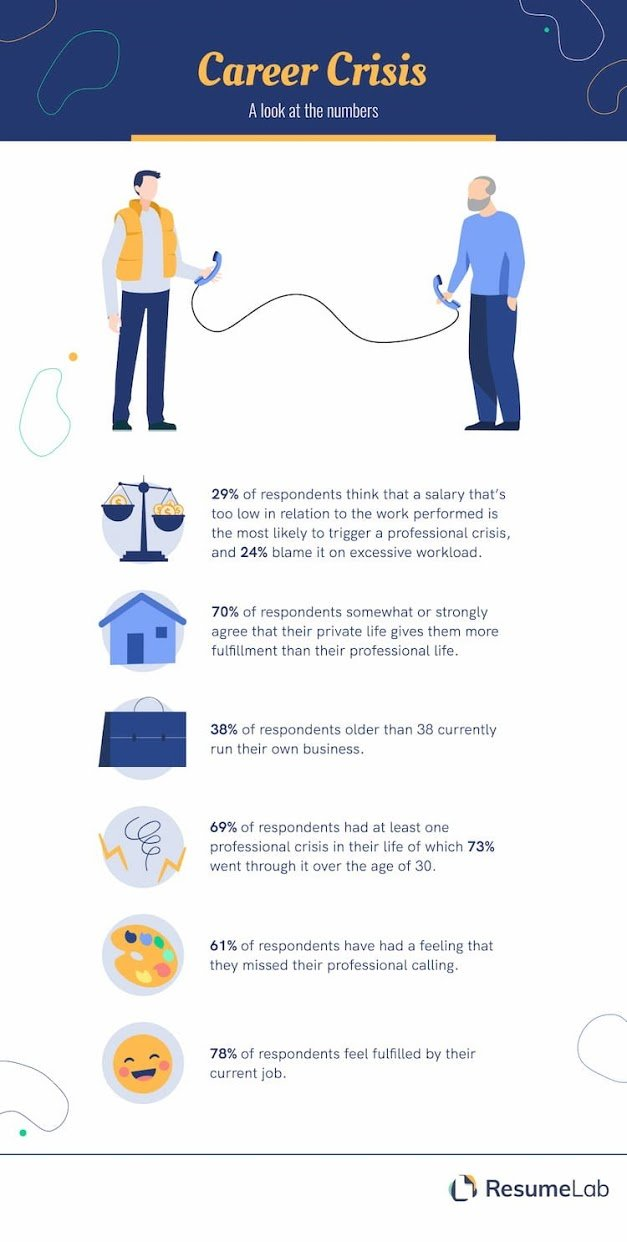 Infographic by ResumeLab showing statistics on US workers and their working lives.