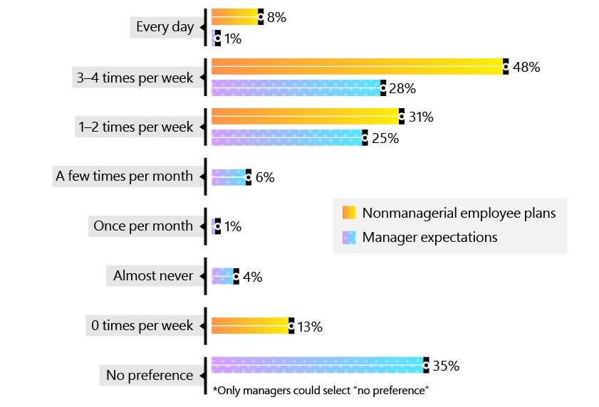 Bar chart revealing how often employees plan to go into the office.