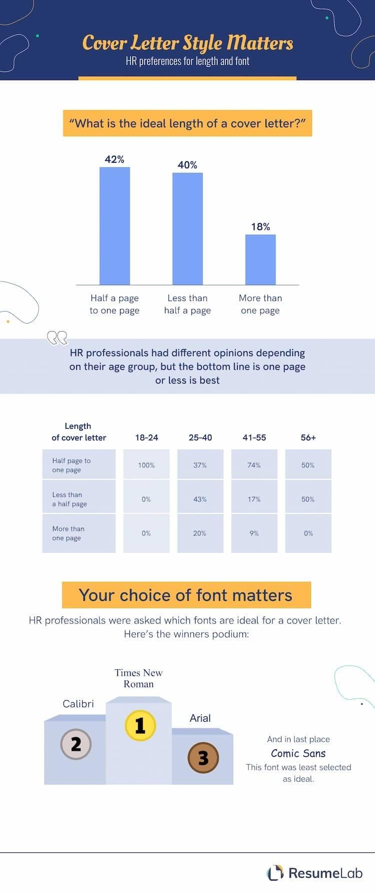 Infographic: ResumeLab.